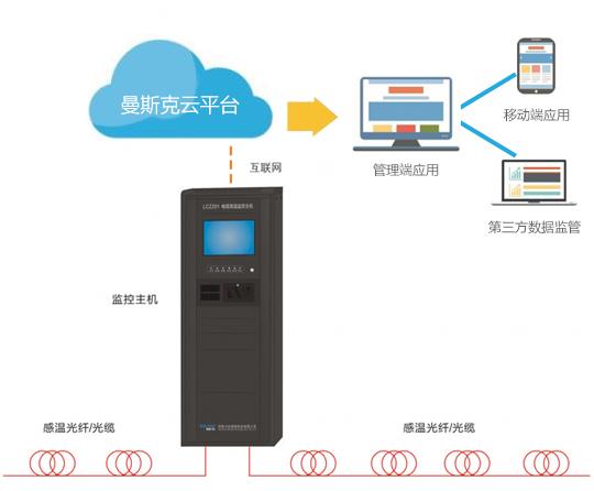 测温监控系统架构